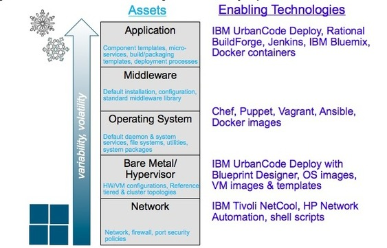 The new age of operations in a devops enterprise galil software malvernweather Choice Image